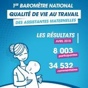La qualité de vie au travail des assistantes maternelles mesurée